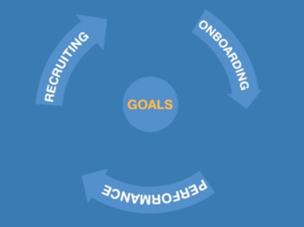 Talent Alignment and the Virtuous Talent Cycle