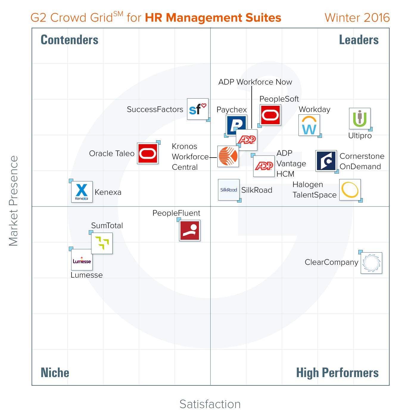 G2 Crowd Grid for HR Management Suites